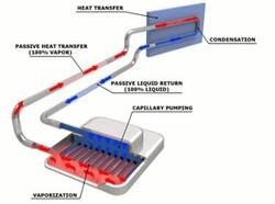 Схема, демонстрирующая передачу тепла (Изображение: Calyos)