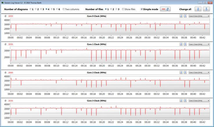 Частоты при прохождении зацикленного многопоточного CB R15