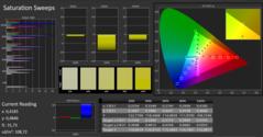 CalMAN - Colour Saturation