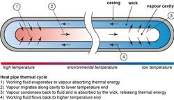 Принцип работы тепловой трубки (Изображение: Wikipedia)