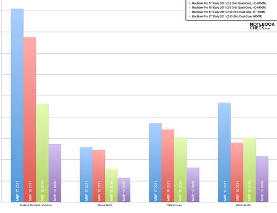 Сравнение процессоров, видеокарт и общей производительности системы (MBP 2009-2011)