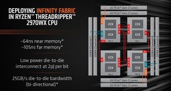 Infinity Fabric - Threadripper 2970WX (Изображение: AMD)