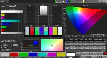 CalMAN Color Space DCI P3 – Расширенный